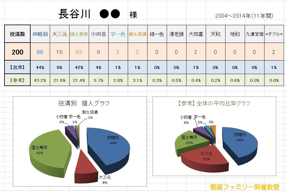 役満王 長谷川さん 11年データ