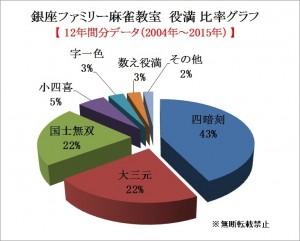 銀座ファミリー麻雀教室 12年分役満 比率グラフ