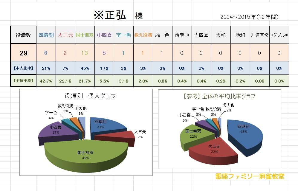 マサヒロ 役満データ 12年分