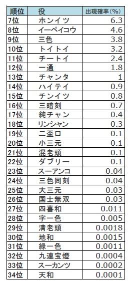 役の出現率 その他の役の表